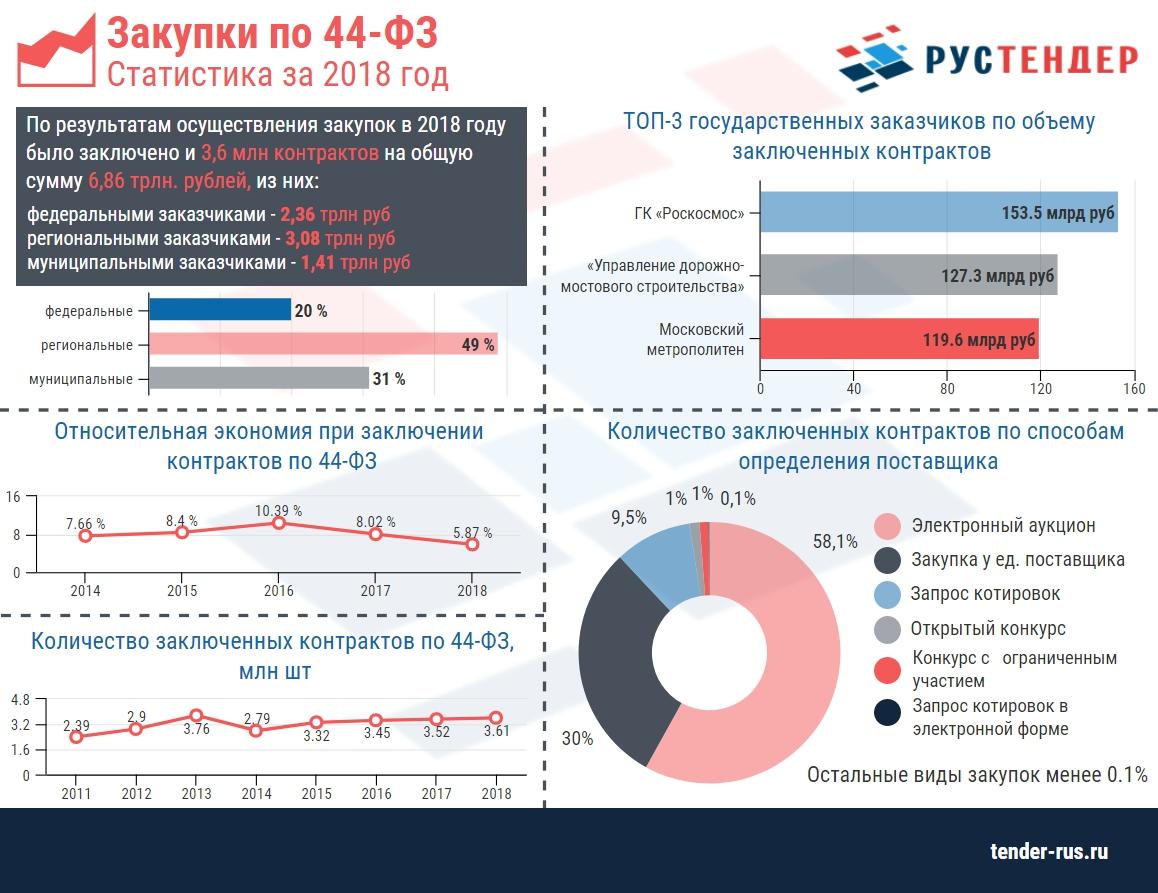 Статистика закупок по 44-ФЗ за 2018 год