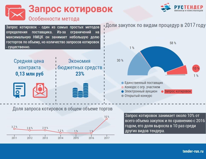 Статистика по запросу котировок за 2017 год