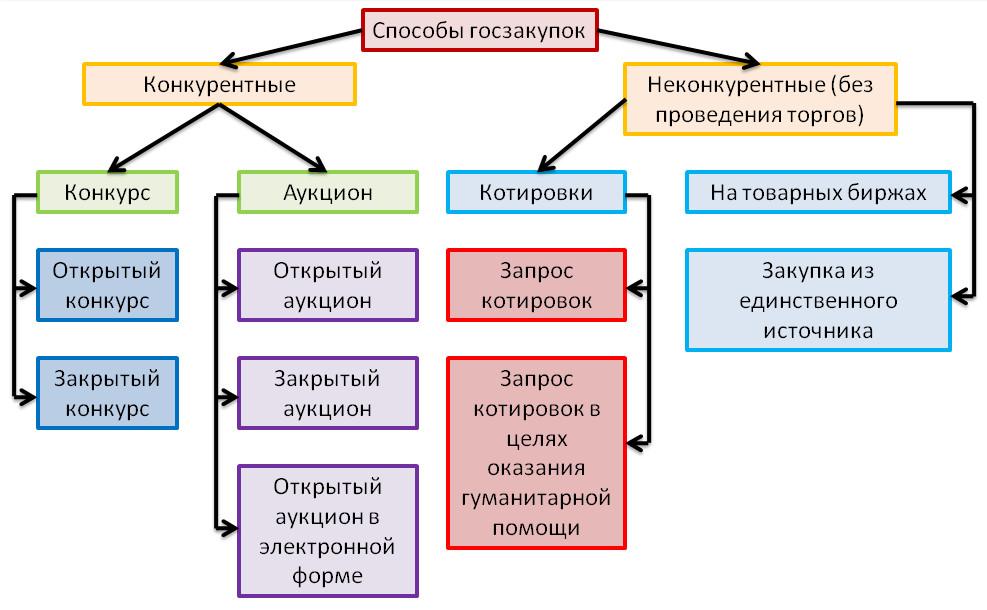 Государственный заказ: схема