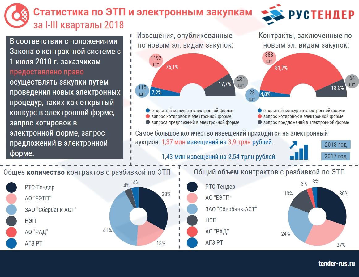 Статистика I-III кварталы 2018 года