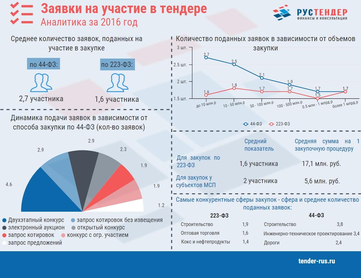 Изображение - Заявка на тендер образец inf_zayavka