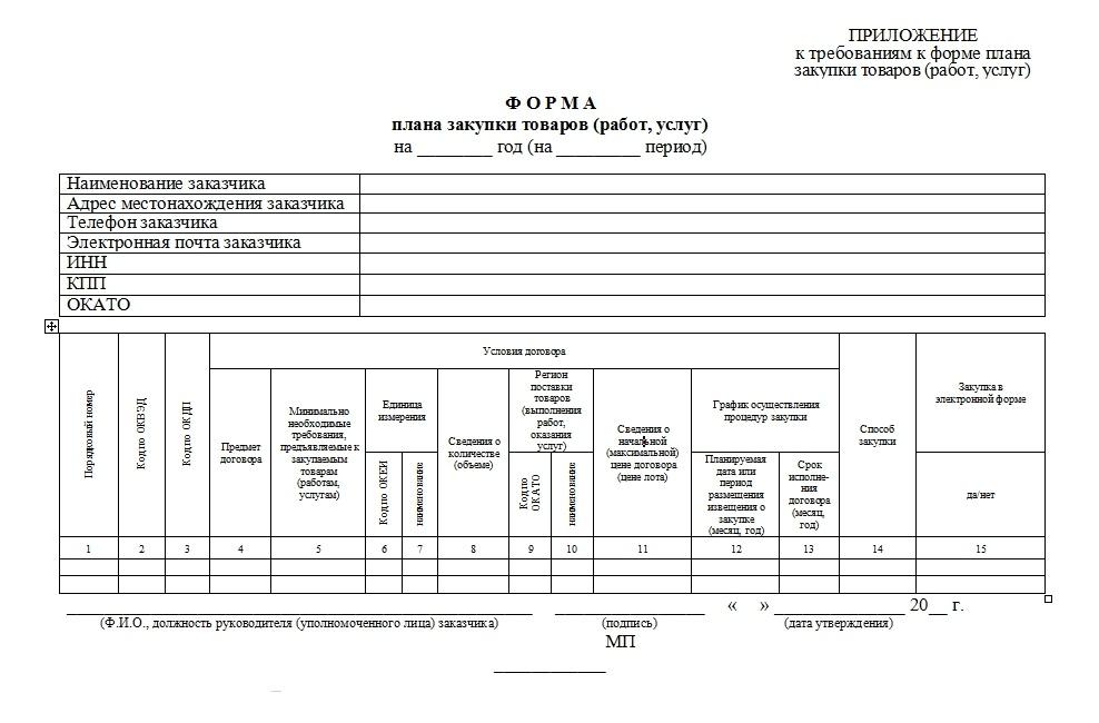 образцы плана закупок по 44-фз