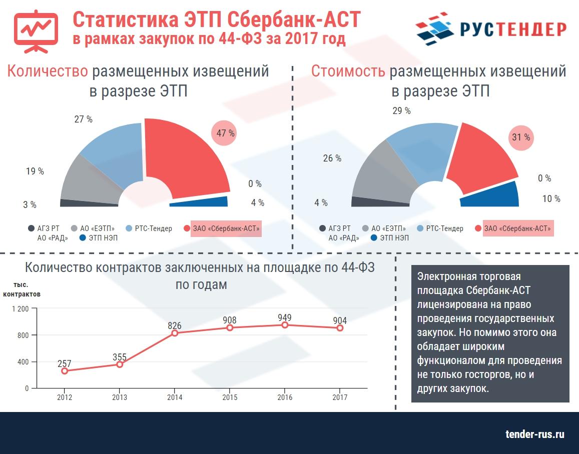Статистика по площадке Сбербанк-АСТ за 2017 год