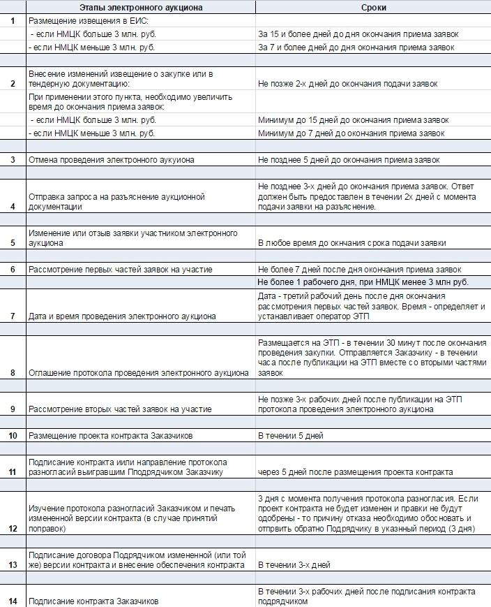 Таблица сроков проведения электронного аукциона